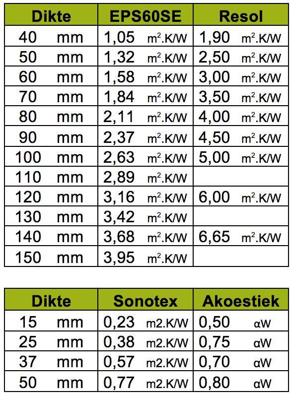 Tabel 1 Sonotex