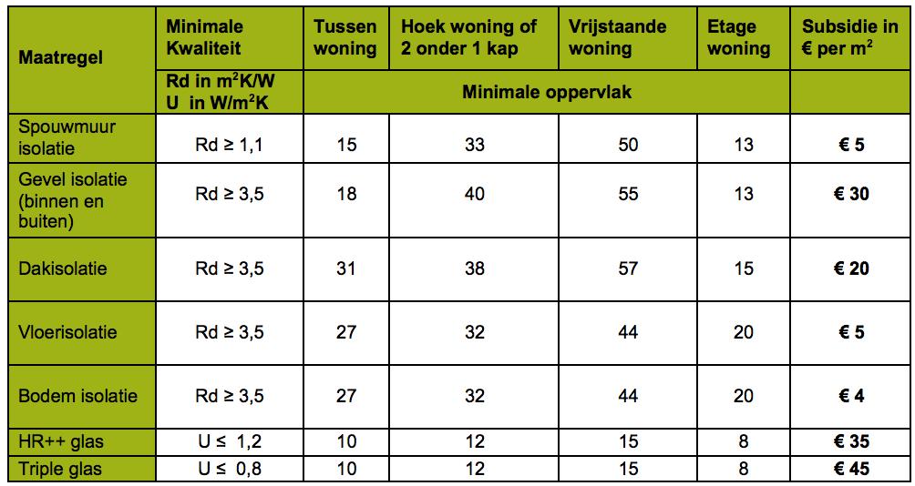 Tabel 1 Subsidie isolatie